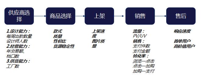 数据中台实战(四):商品分析(产品设计篇)