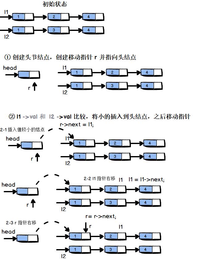 图说线性表-搞懂链表从这篇文章开始