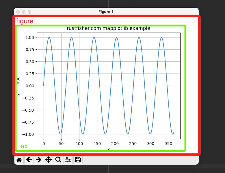 Python图表库Matplotlib 组成部分介绍
