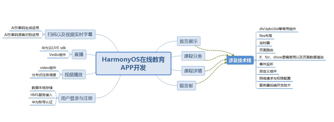 如何优雅地开发HarmonyOS APP应用