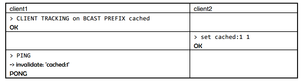 实践篇 -- Redis客户端缓存在SpringBoot应用的探究