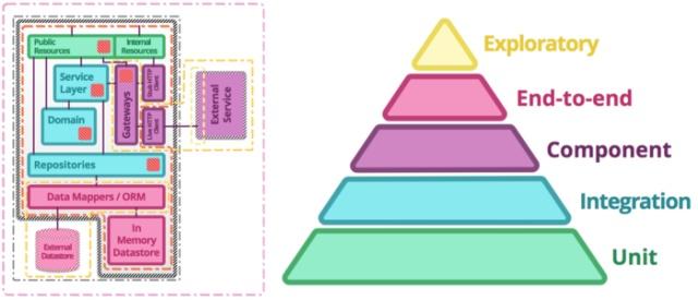 微服务测试的思考与实践