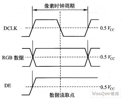 DCLK/HS/VS/DE信号介绍