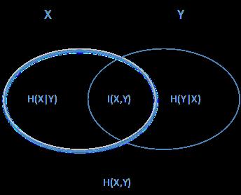 最大熵模型原理小结