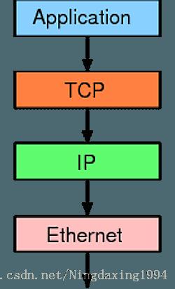 网络编程笔记