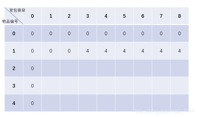 【数据结构与算法】三个经典案例带你了解动态规划