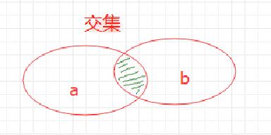 python中的内置函数