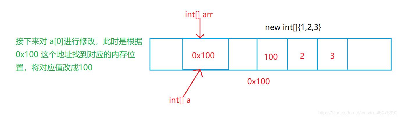 Java中数组的定义和使用
