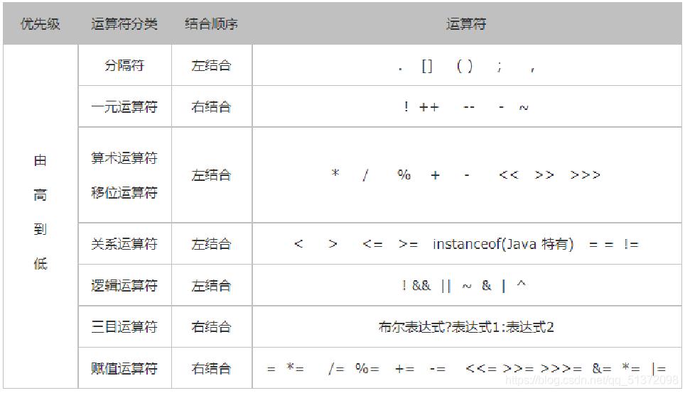 Java中常见的运算符