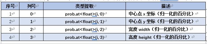 OpenCV开发笔记(七十三):红胖子8分钟带你使用opencv+dnn+yolov3识别物体