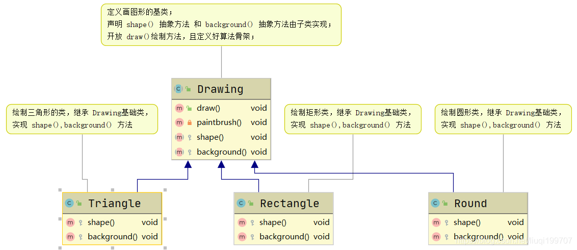 Java设计模式 七大原则