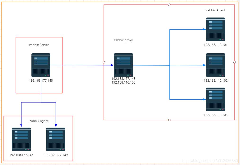 CentOS手把手教你搭建Zabbix Server,Zabbix Proxy,Zabbix Agent企业级监控平台