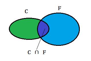 朴素贝叶斯分类-理论篇