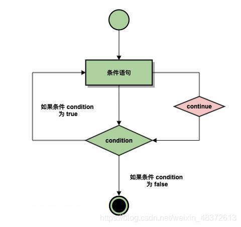 条件控制和循环语句