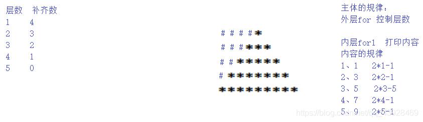 双重for循环的实例(时钟运转、长方形、平行四边形、三角形)
