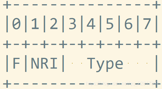 RTP协议解析及H264/H265 音视频RTP打包分析
