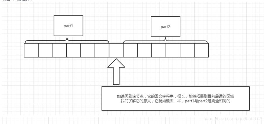 Manacher算法及其扩展