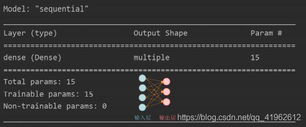 3搭建神经网络的套路:用Tensorflow API--tf.keras搭建网络(六步法)