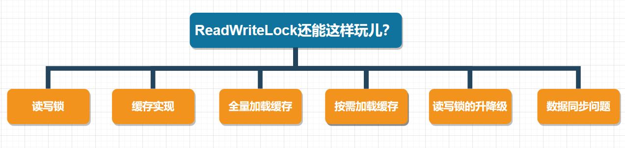 【高并发】ReadWriteLock怎么和缓存扯上关系了?!