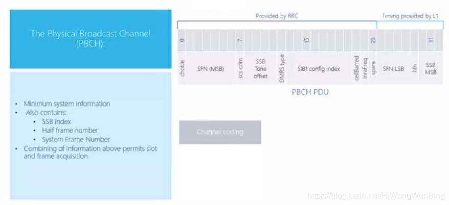 [4G&5G专题-36]:物理层-同步信号块SSB与小区主同步PSS、小区辅同步SSS