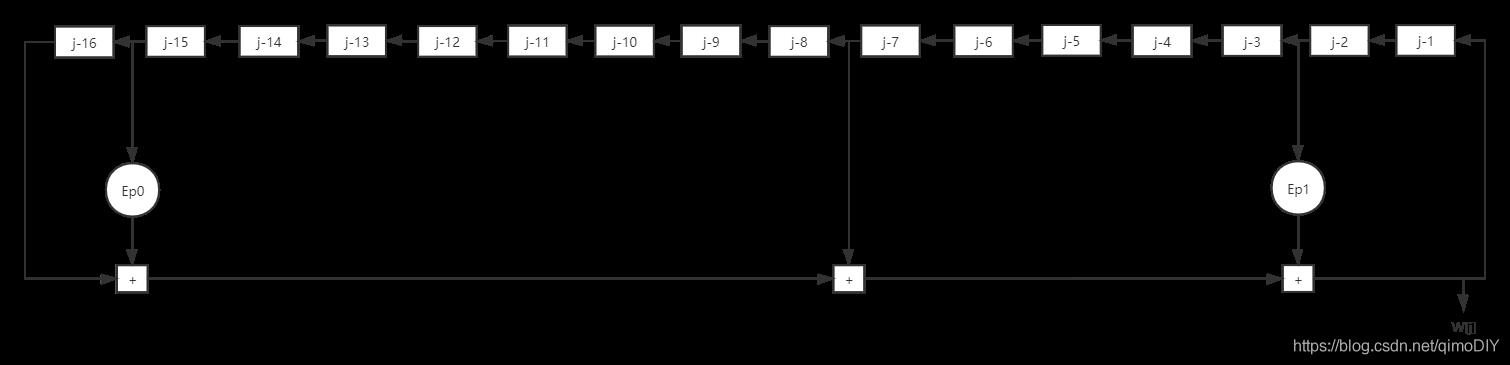 FPGA应用篇【0】比特币SHA256算法实现——原理分析