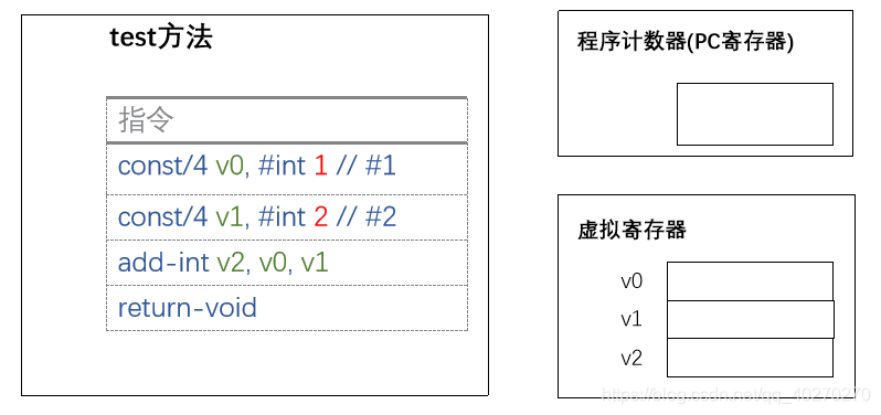 Android虚拟机与ClassLoader类加载