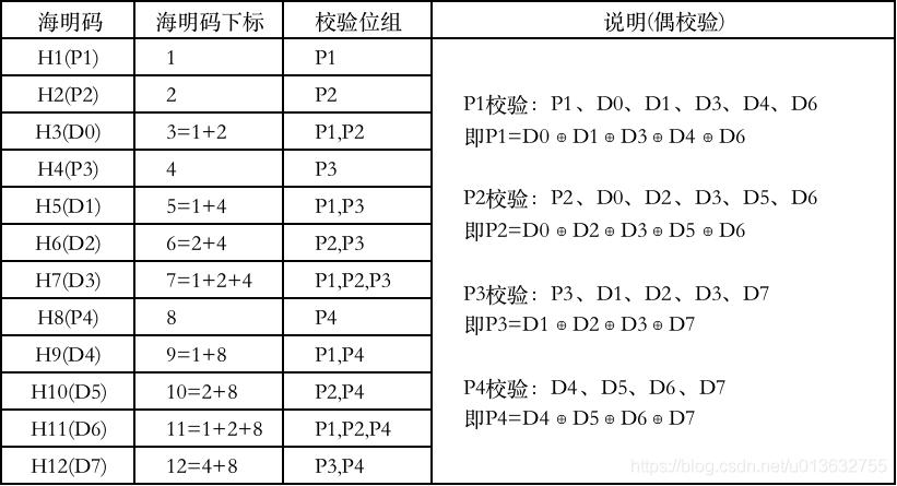 海明校验码(Hamming Code) Java海明码实现(字节数组版本)