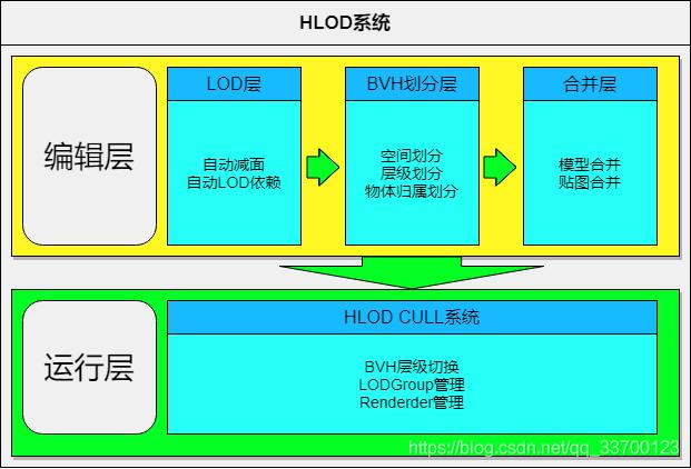 HLOD System