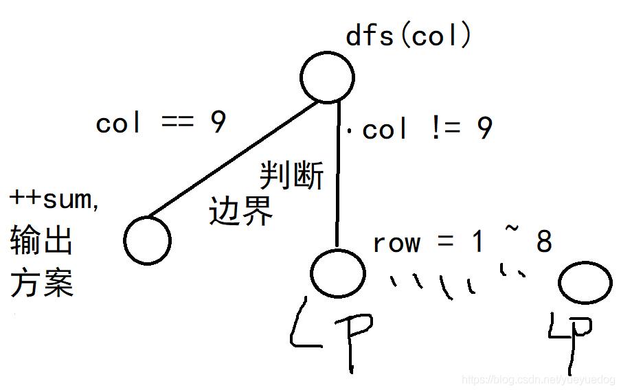 算法初探系列2 - 深度优先搜索之计算思维