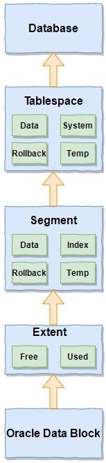 Oracle 存储结构