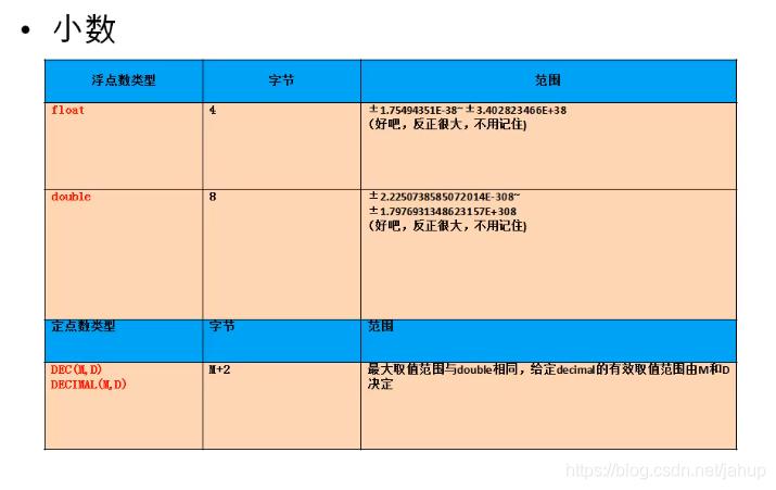 mysql-ddl(Data DefineLanguage)summary