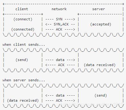 .net core 和 WPF 开发升讯威在线客服系统:怎样实现拔网线也不丢消息的高可靠通信(附视频)