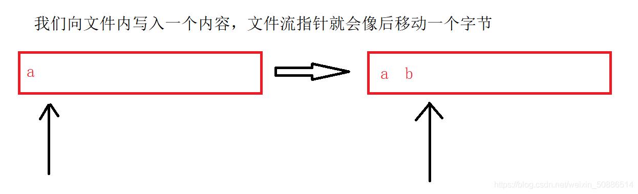 Linux -- C语言中的文件操作接口(fopen,fclose,fread,fwrite,fseek)&系统调用文件接口(opne,close,read,write,lseek)