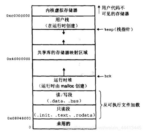 深入理解计算机系统:2.计算机系统漫游(下)