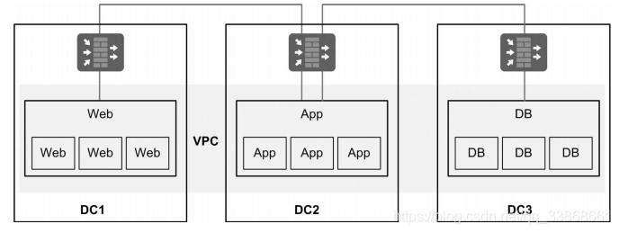 [云数据中心] 《云数据中心网络架构与技术》读书笔记 第七章 构建多数据中心网络(1/3)