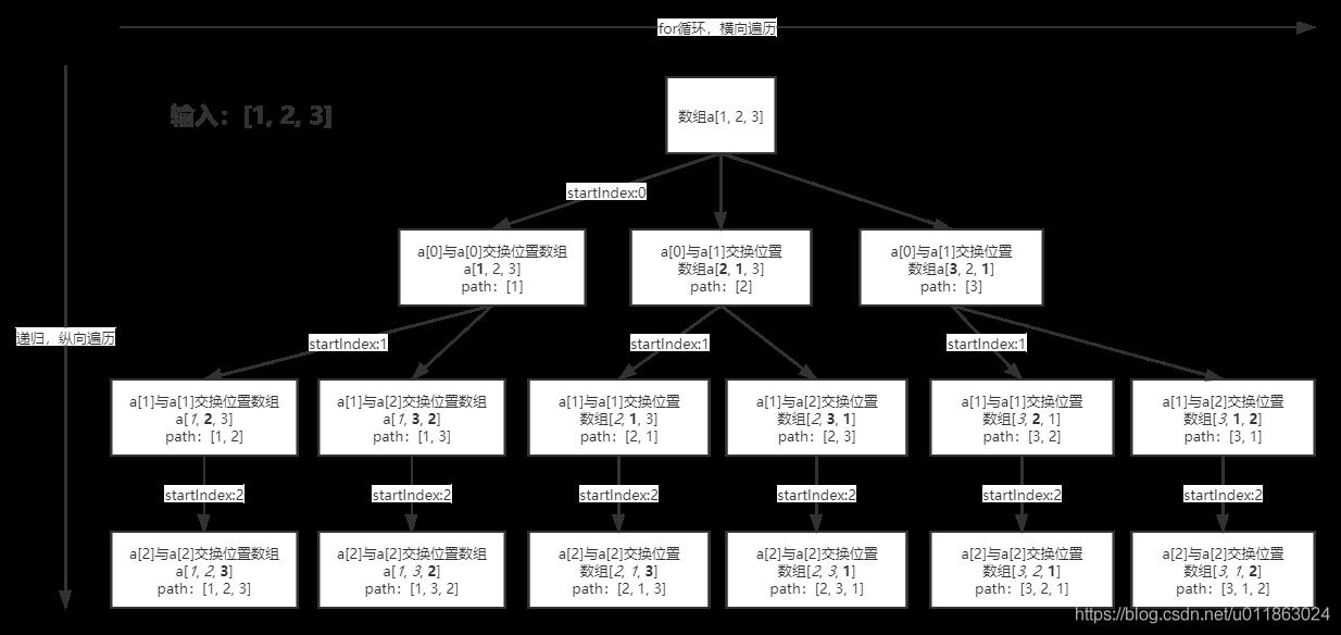 LeetCode - Medium - 46. Permutations