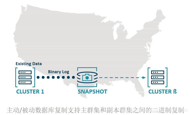 为什么主动跨数据复制在5G时代非常重要?