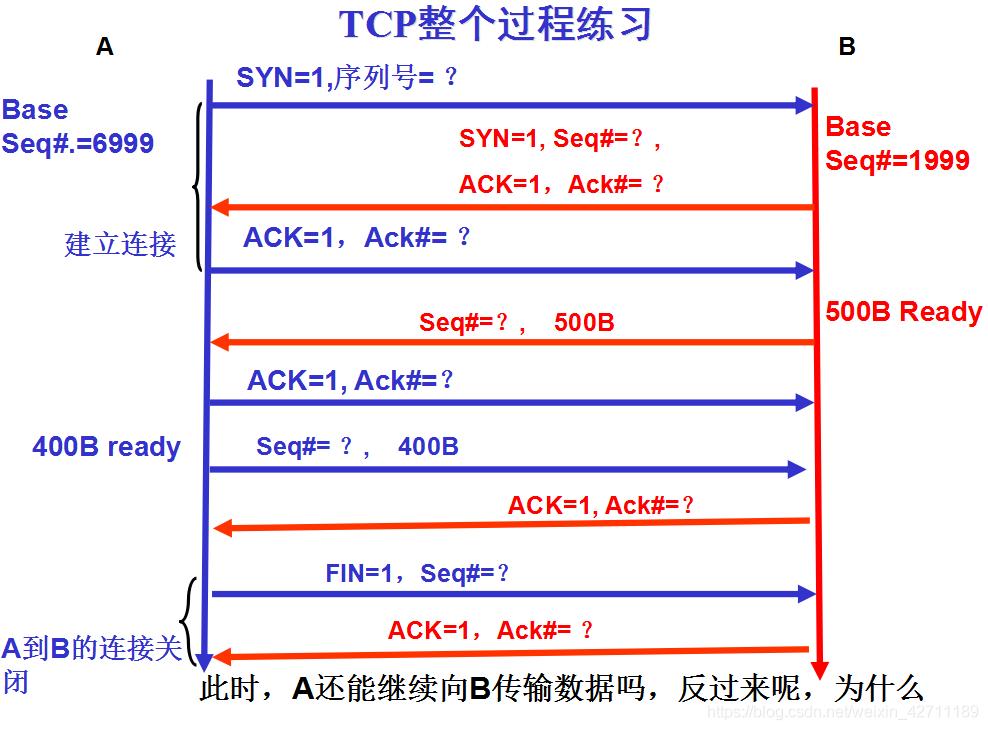 计算机网络之奇奇怪怪的TCP协议详解