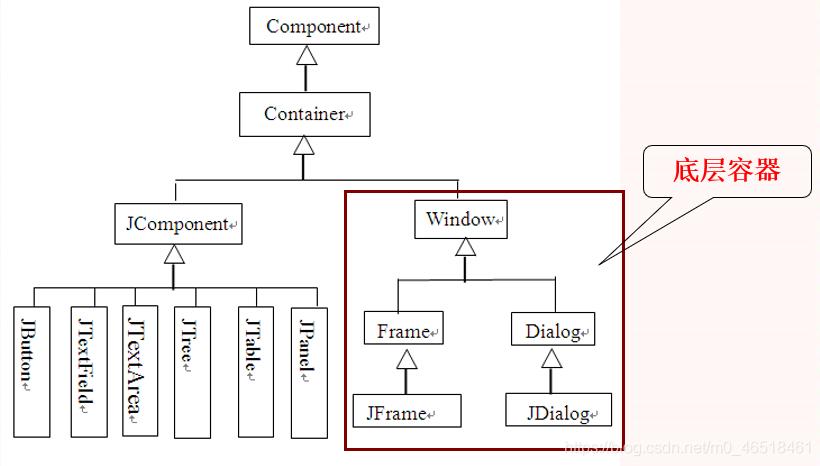 【Java Swing开发 组件与布局】
