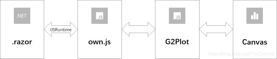BlazorCharts 原生图表库的建设历程