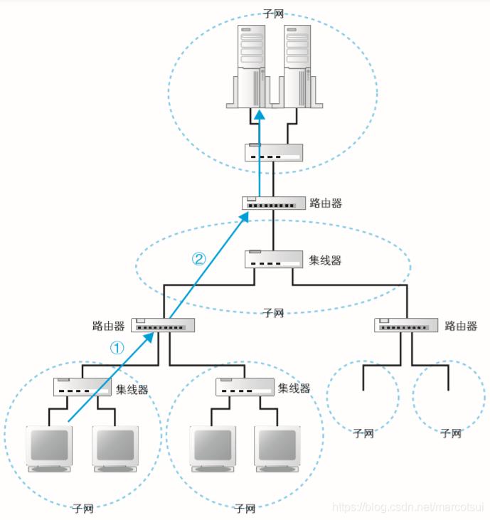 【计算机网络】Web浏览器:HTTP,IP,DNS