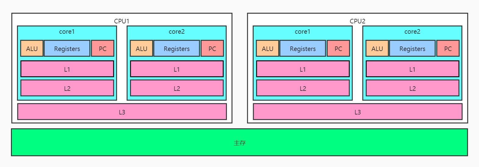 Java内存模型(一)