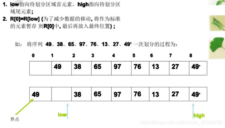 (二)排序算法总结(内排序)