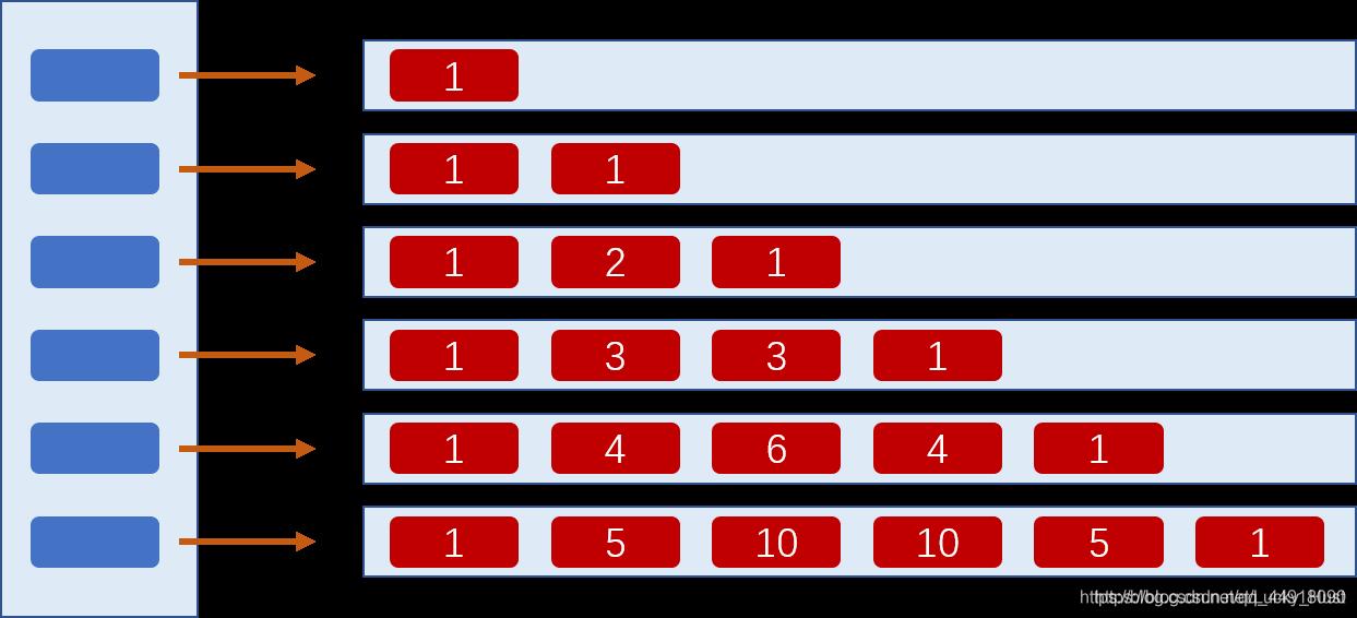 C语言中的杨氏矩阵和杨辉三角