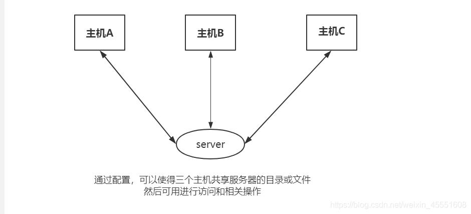 局域网中超好用的NFS共享存储服务技术!磁盘与硬件的双重节约,你学会了吗