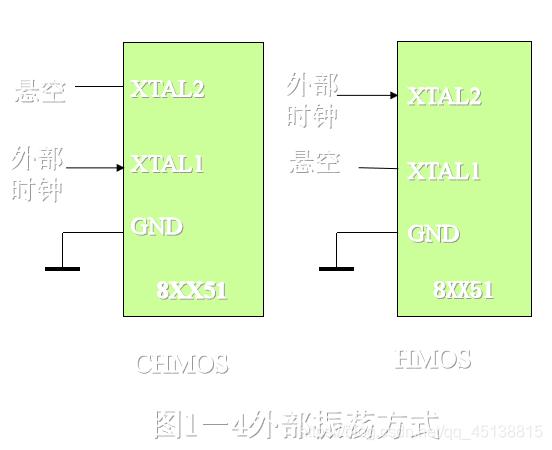 MCS-51单片机的内部结构