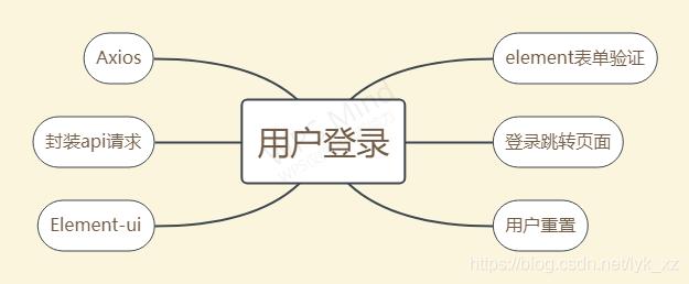 电商后台管理系统(一)