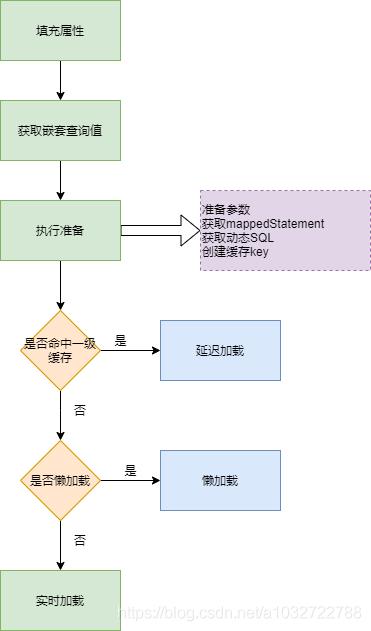 精通Mybatis之结果集处理流程与映射体系(重点mybatis嵌套子查询,循环依赖解决方案)(二)