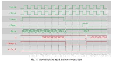 数字系统实验—第11-12周任务(认识数据存储芯片HM62256、IP核、LPM开发流程和平台、IIC串行总线时序分析)