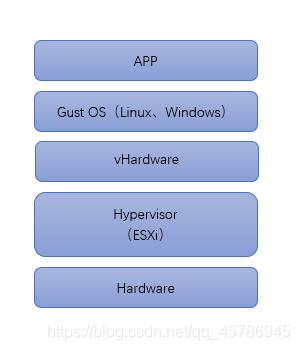 云计算中的Server Consolidation